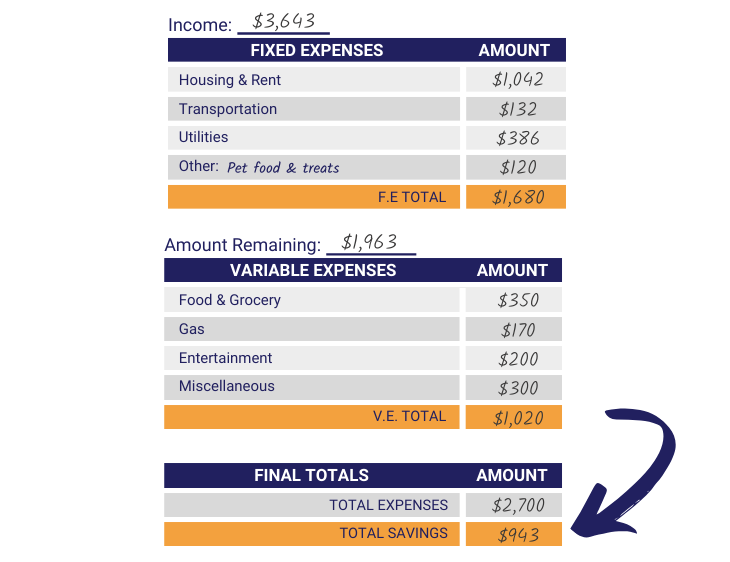 Budget sheet step ten: final total expenses