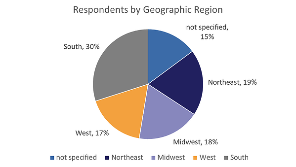 Respondents by Geographic Region Pie Chart