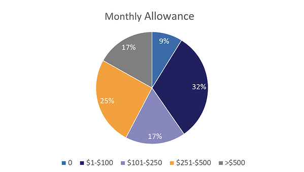 Monthly Allowance Pie Chart