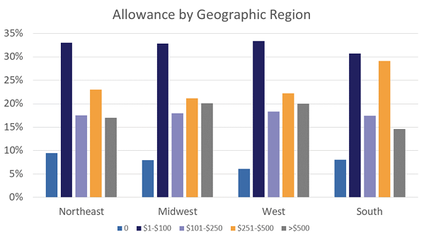 Allowance by Geographic Region Bar Graph