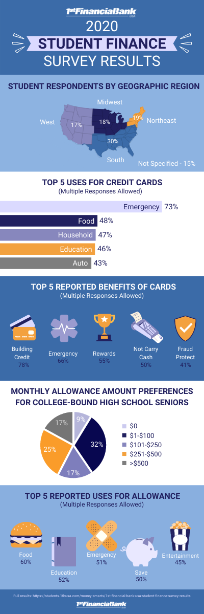 Student Finance Survey Results Infographic 1FBUSA