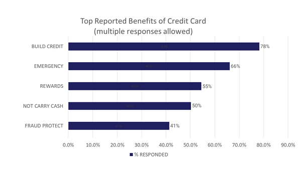 benefits graph(2)
